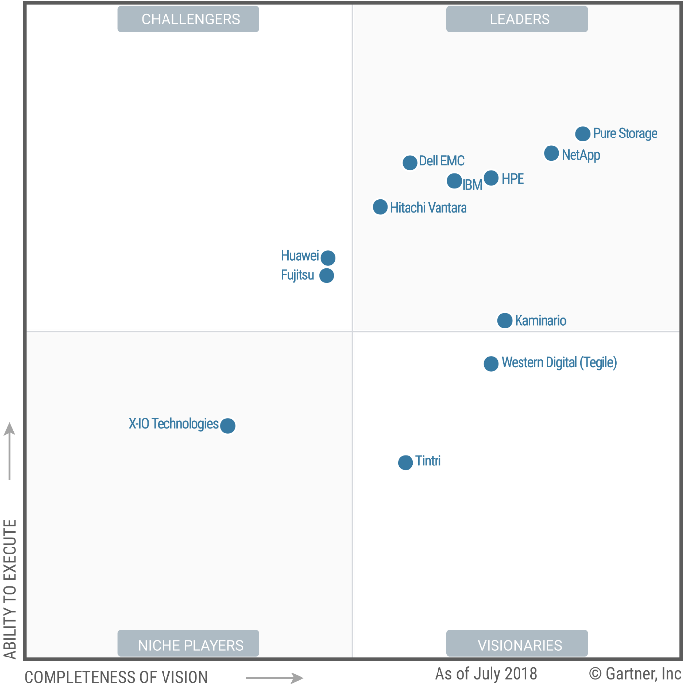 2018 Gartner Magic Quadrant for Solid State Arrays
